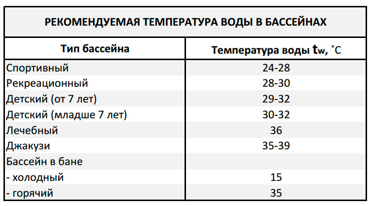 Рекомендуемая температура воды в бассейнах